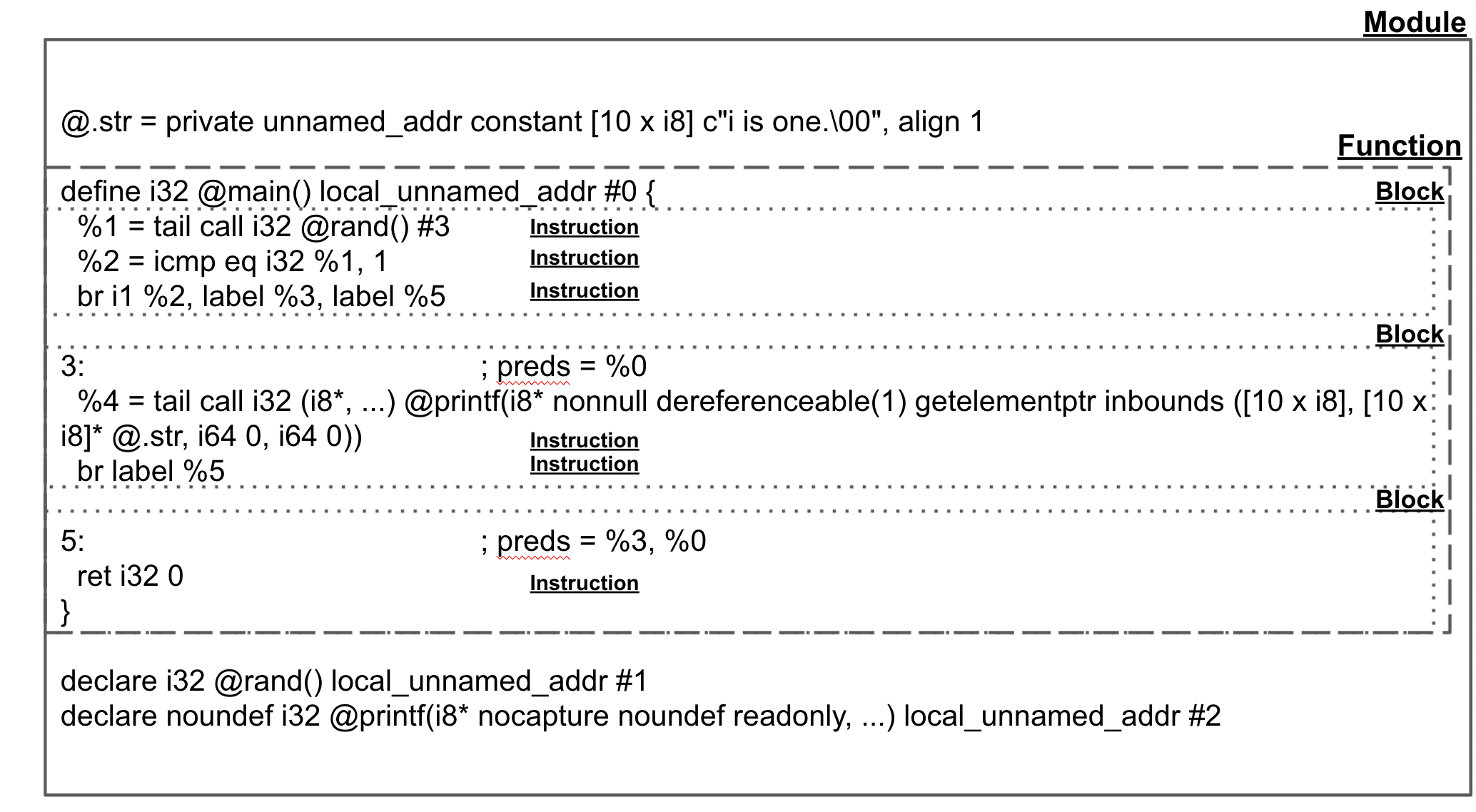 sample_llvm_code