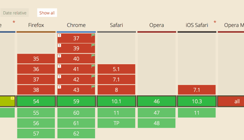 CSS Grid on Can I use as of July 2017