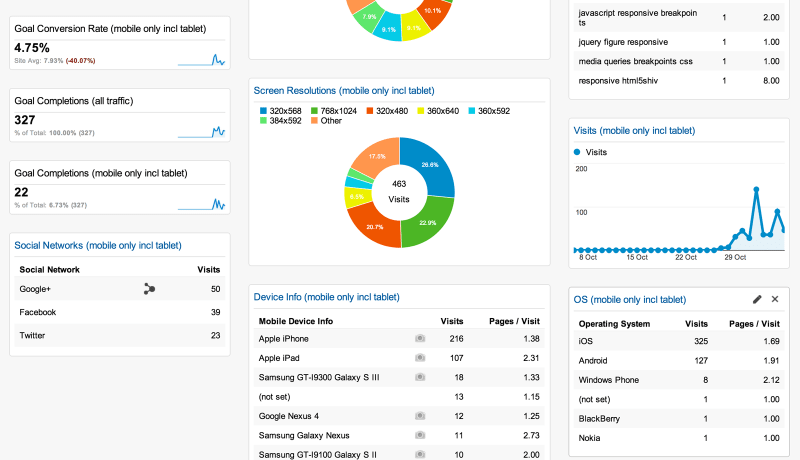 RWD Google Analytics Dashboard