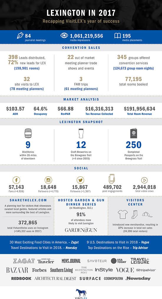 2017 Infographic