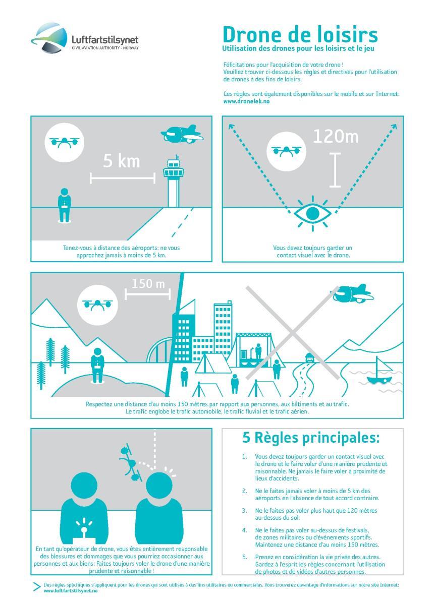 Règles pour l'utilisation de drones - infographie