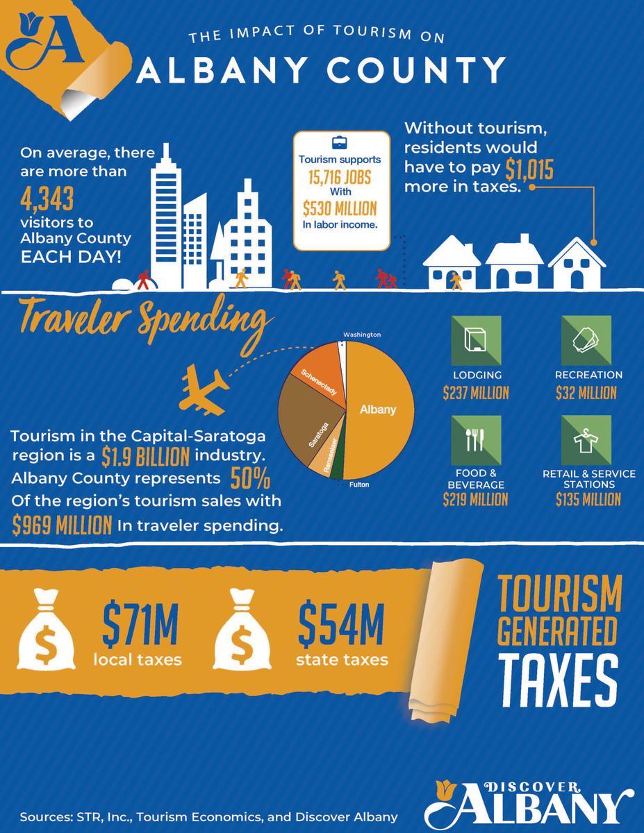 Tourism Impact Infographic 2018 #1