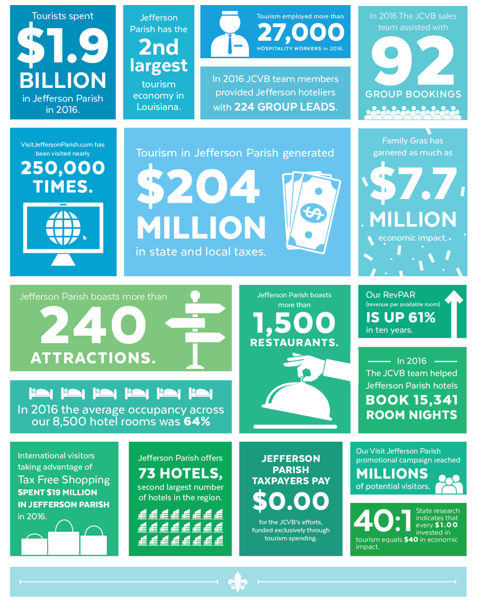 Tourism by the Numbers