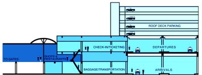 Terminal Level Diagram