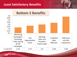 Least Satisfactory Benefits