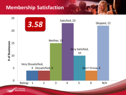 Membership Satisfaction