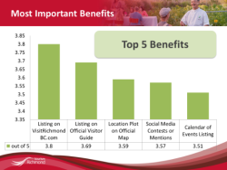 Most important Benefits