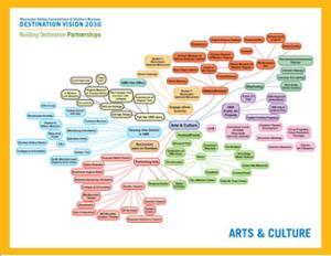 VBR Art Mind Map