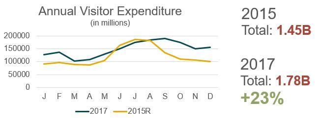 2017 Annual Visitor Expenditure
