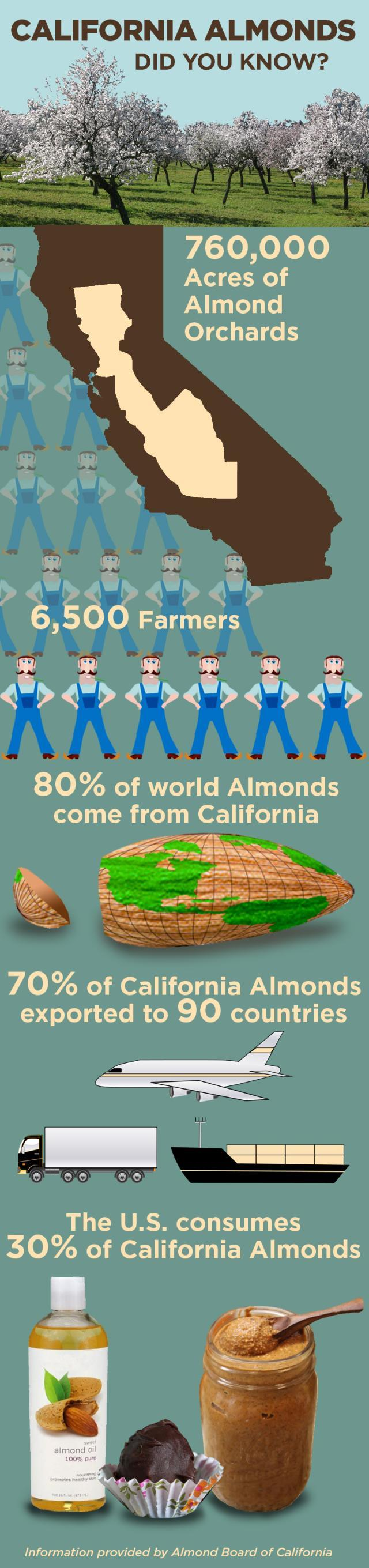 California almonds make up 80 percent of world production