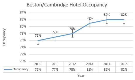 Hotel Occupancy 2010-2015