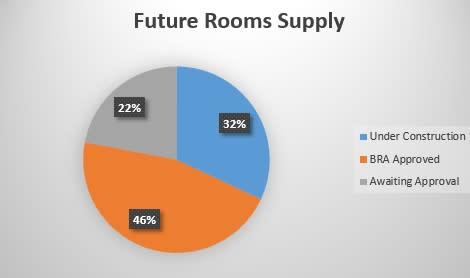 Future Room Supply