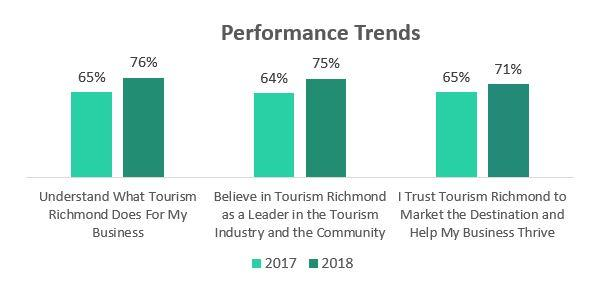 Performance Trends - 2017 Stakeholder Survey Results
