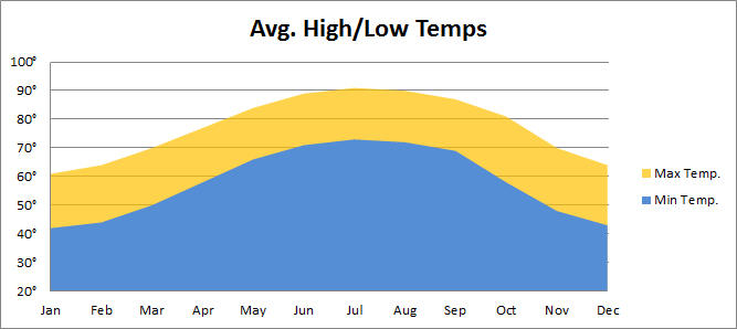 Average Temps
