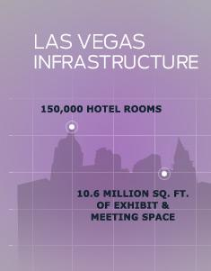 Las Vegas Infrastructure