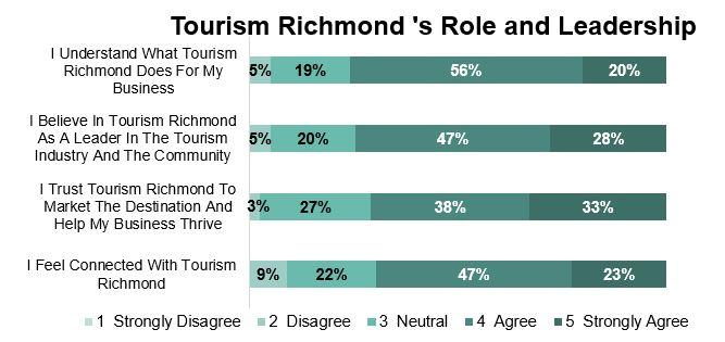 Tourism Richmond's Role & Leadership - 2017 Survey Results