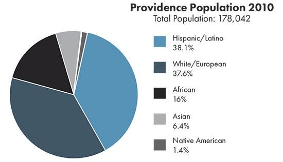 Providence Population 2010