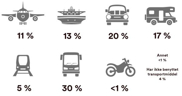 Primære transportmidler Spania