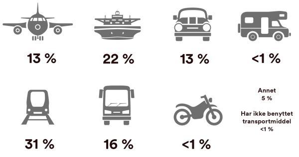 Primære transportmidler USA