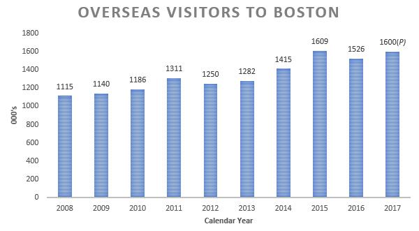 Overseas by Calendar Year