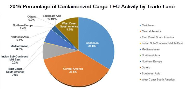 Pie chart showing the FY2016 containerized cargo activity by trade lane in TEUs