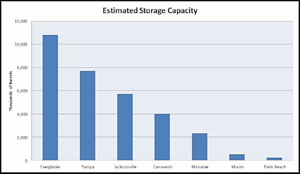 Image of Petroleum Storage Capacity graph
