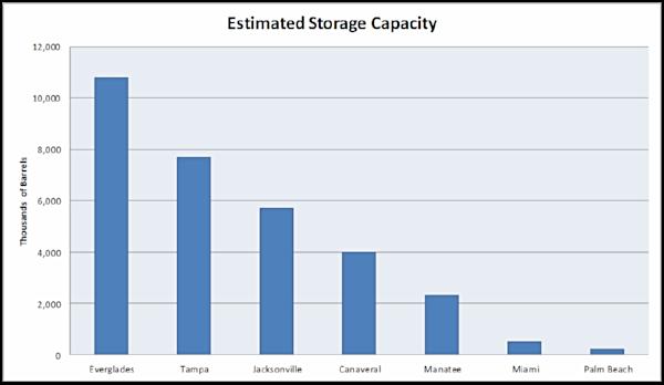 Image of Petroleum Storage Capacity graph