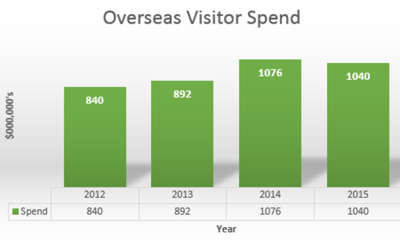 Overseas Visitor Spend