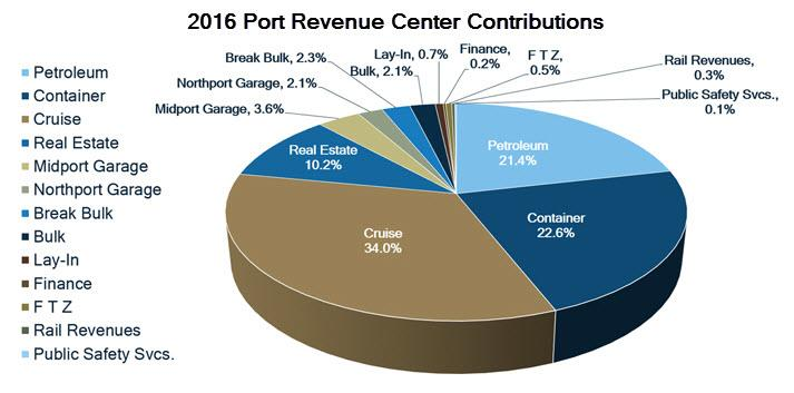 Pie chart showing FY2016 revenue contribtions
