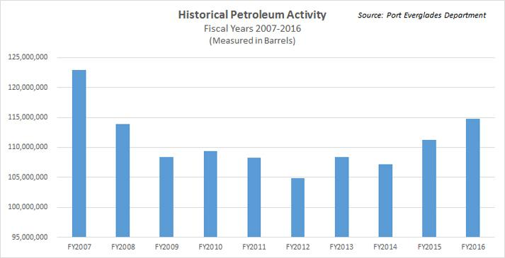 Bar chart showing FY2016 historical cruise passenger activity