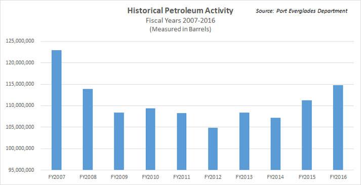 Bar chart showing FY2016 historical petroleum activity