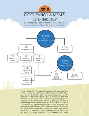 tax distribution 2018
