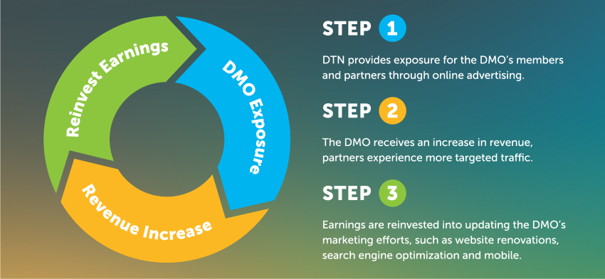 DTN Circle with Steps