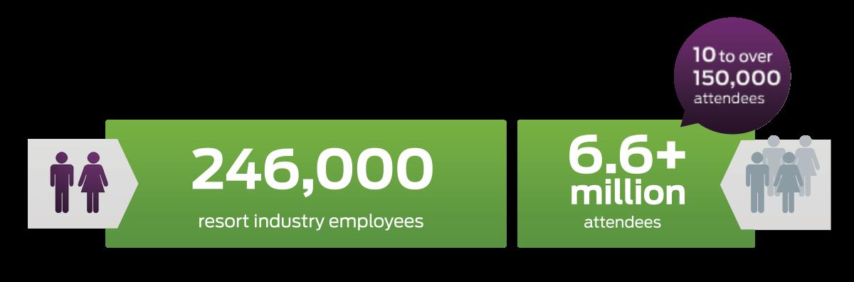 246k Industry Employees