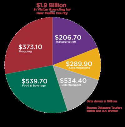 Visitor Spending Pie Chart 2014 Data