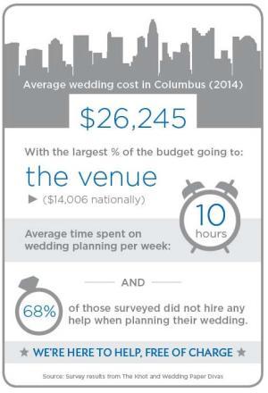 wedding infographic
