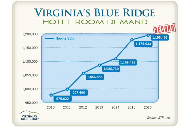 VBR Hotel Room Demand