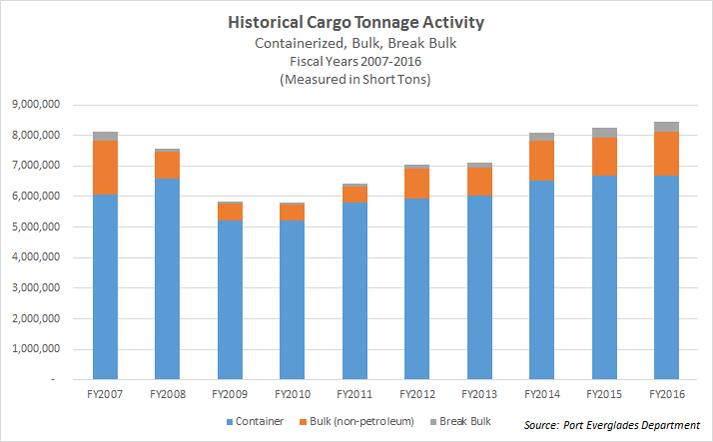 Bar chart showing FY2016 historical cargo tonnage