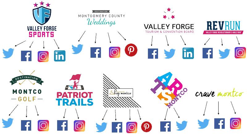 Social Media - Brands