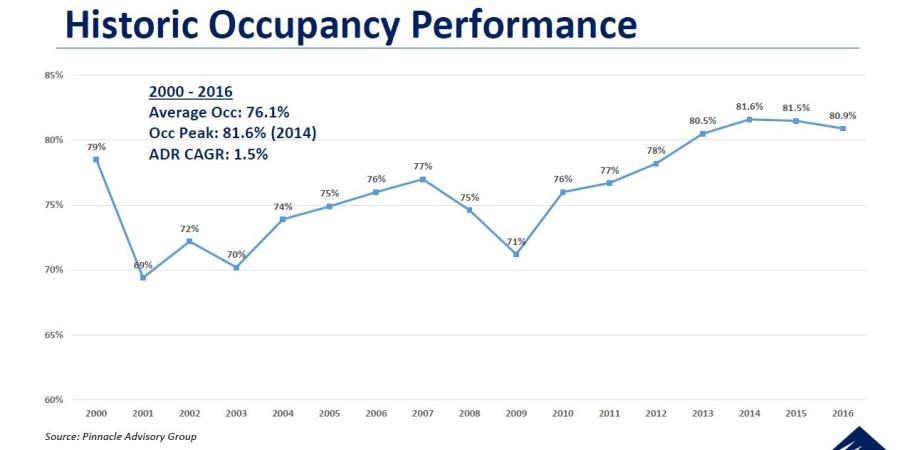 Pinnacle Occupancy