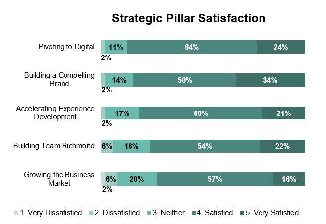 Strategic Pillars - 2017 Stakeholder Survey Results