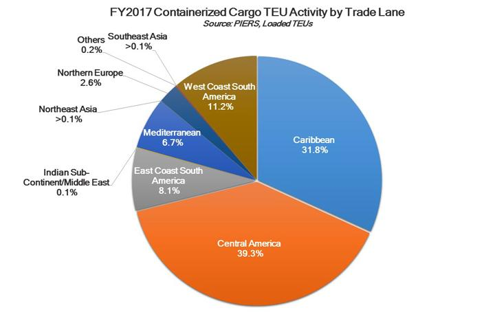 Image of pie chart showing the Port's fiscal year 2017 containerized cargo trade lane activity by TEUs