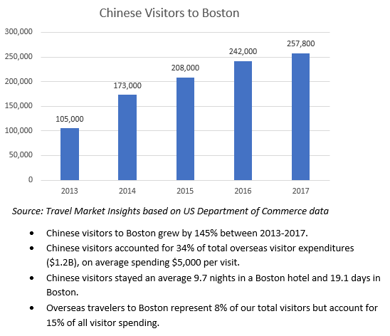 Chinese visitors 2013-17