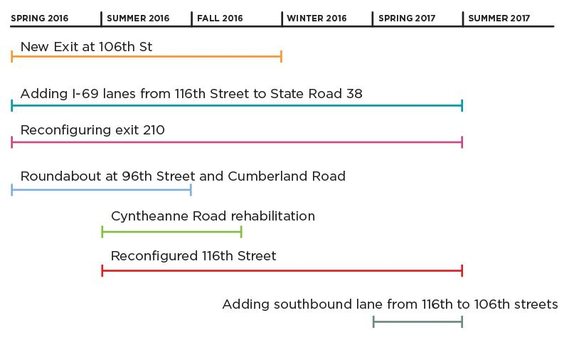 Road Construction Timeline