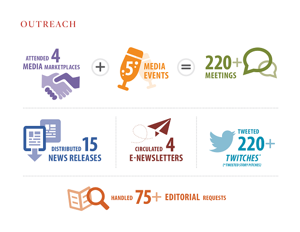 Media Relations Outreach Results