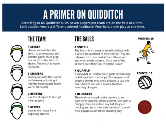 How To Play Quidditch