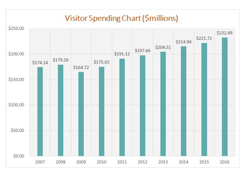Visitor Spending Chart