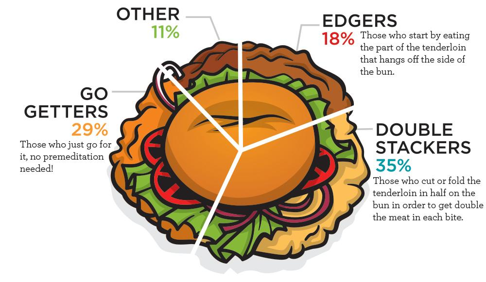 Tenderloin How Do You Eat It Infographic