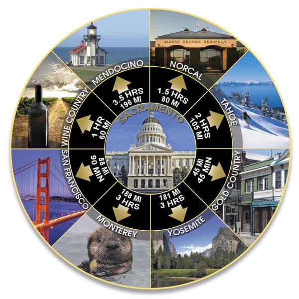 Hub and Spoke Tourism Image