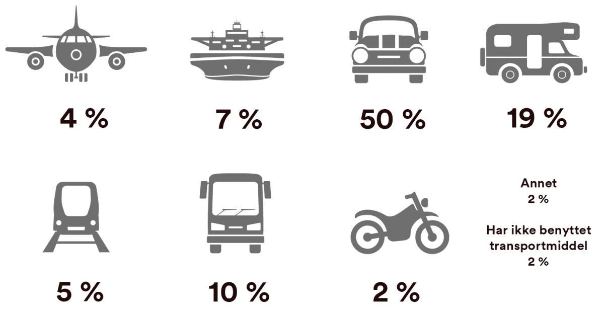 Primære transportmidler - Europa inkl. Danmark